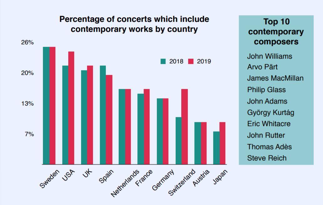 2019世界歌曲排行榜_数据 2019全球古典音乐排行榜