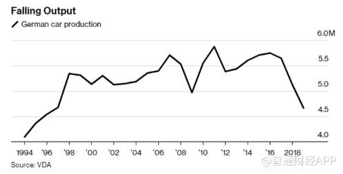 德国汽车产量跌至23年来最低水平 裁员潮或将持续_德国新闻_德国中文网