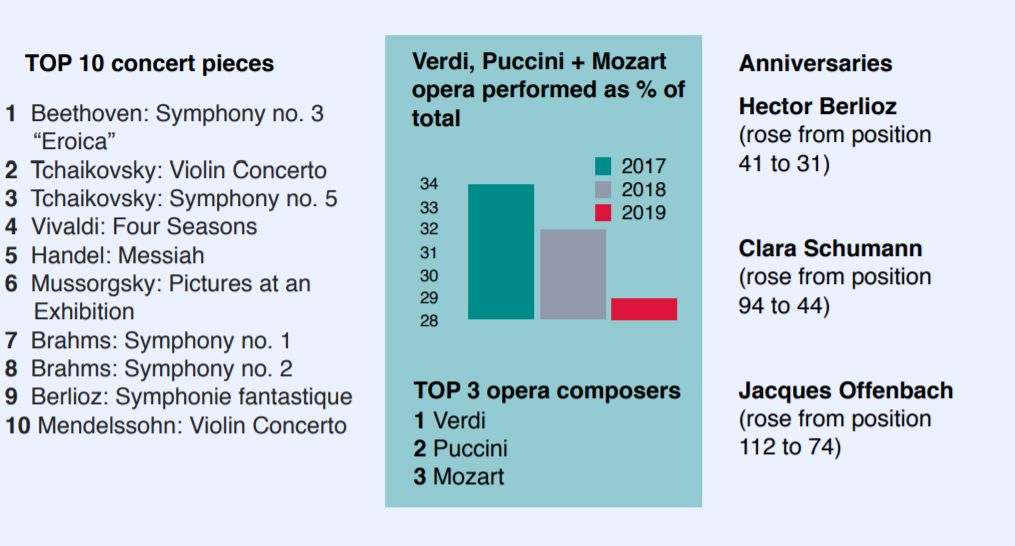 2019年经典老歌排行榜_数据 2019全球古典音乐排行榜