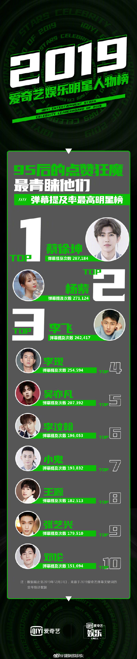 爱奇艺娱乐明星人物榜出炉蔡徐坤登顶弹幕提及率最高明星榜