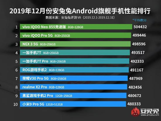 2019年12月份安兔兔旗舰手机性能排行榜