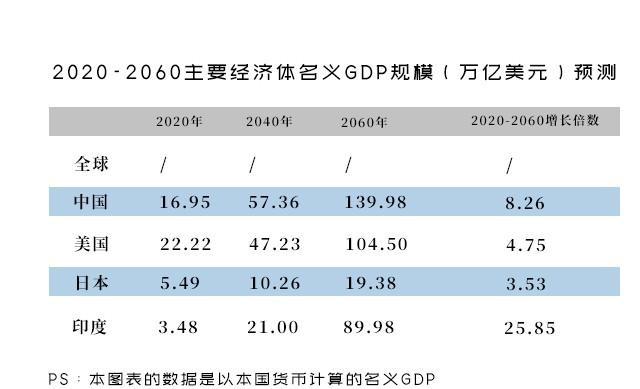 中国2040年gdp_2020年中国gdp