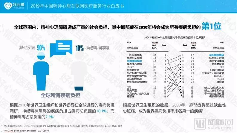 2019中国精神心理互联网医疗服务行业白皮书