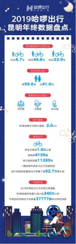 哈啰出行大数据发布昆明用户单车骑行总里程达1.6亿公里