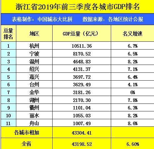 杭州占浙江gdp多少_最新 浙江11市GDP,杭州又是第一