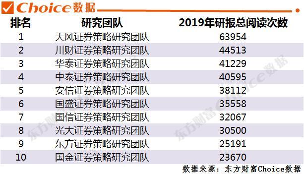 2019年券商排行榜_重磅出炉 2019年券商研究实力排行榜