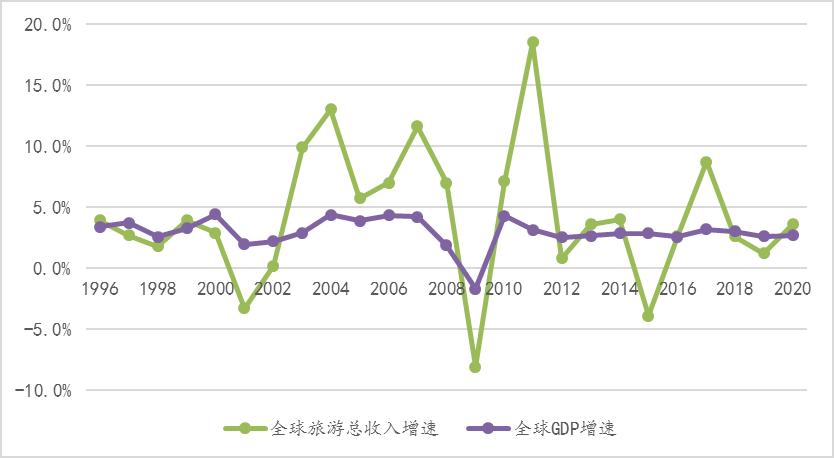 gdp旅游_银川旅游gdp统计图