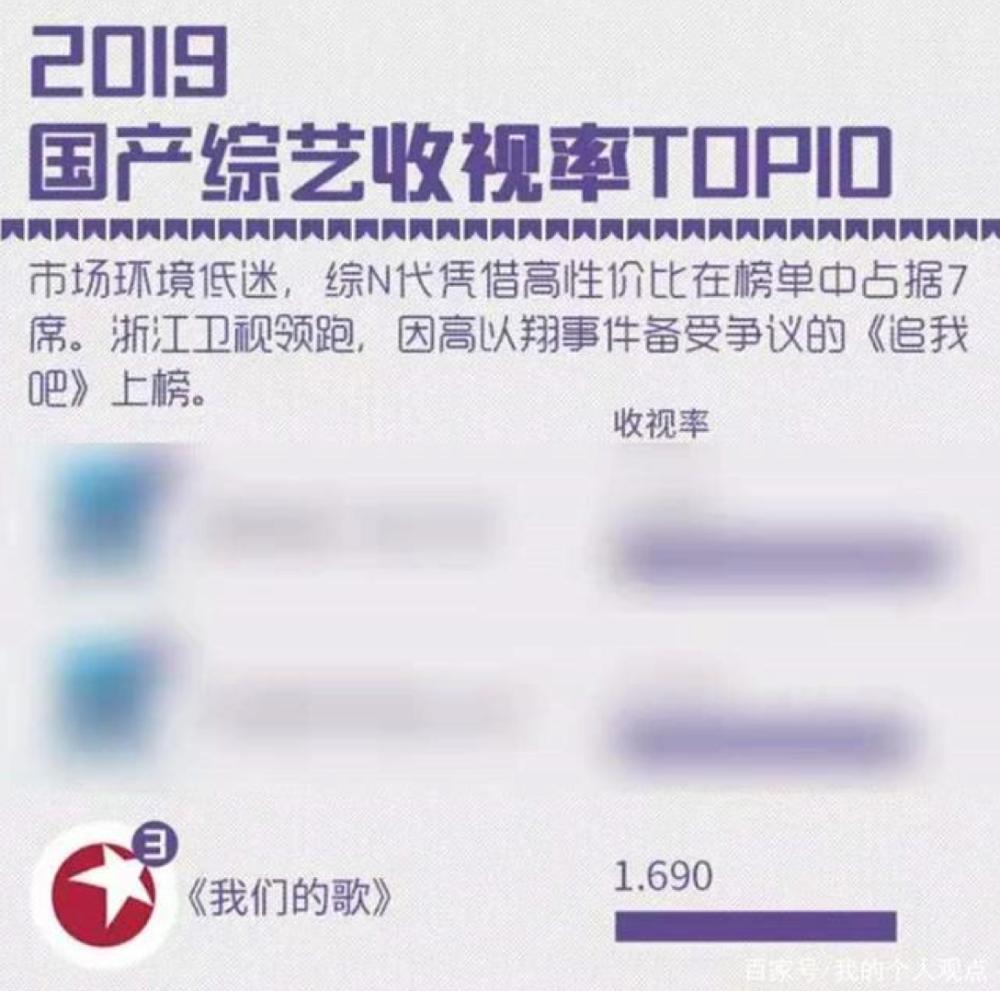 2019年娱乐排行榜_国产资讯 搞趣网资讯频道