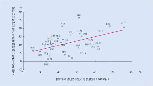 """中国买房风险地图,浙江是""""居民杠杆率""""(负债水平)最高的省份"""