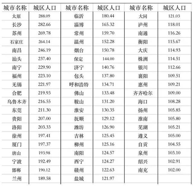 2020年宁波城区常住人口_2020年宁波禁摩区域图