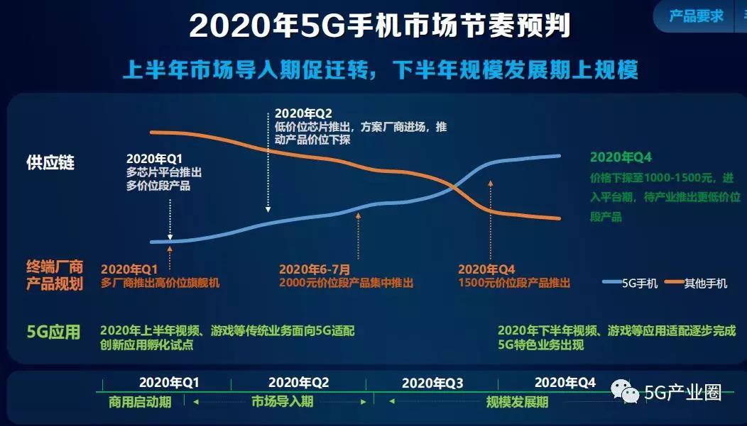 2019年中国5G手机出货1377万部,2020年或超1.5亿