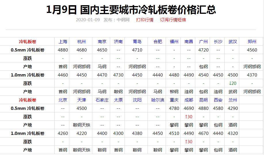 快报!1月9日全国钢价涨跌图!