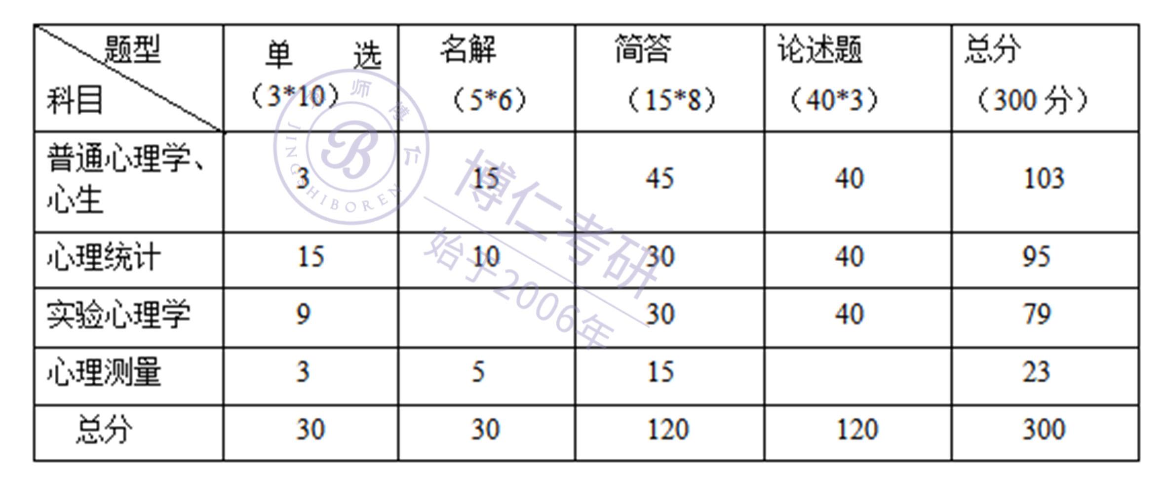 2020年南京大学347心理学专硕真题点评