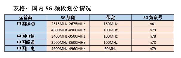 "<b>国内5G格局将生变 ""四国大战""或成""二人转""</b>"
