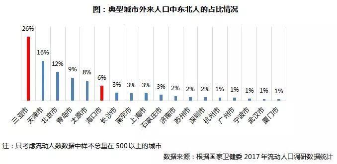 大连人口增长_八张图看懂中国城市潜力 谁将成为中国未来新的一线城市