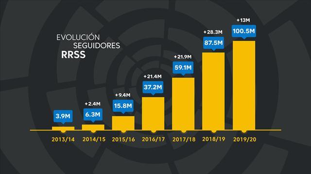 西甲联赛的社交媒体粉丝数突破1亿,西班牙粉丝数约为700万