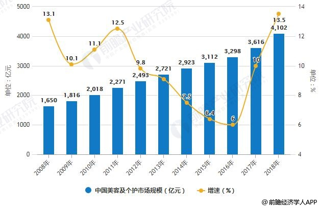 <b>2019年中国化妆品行业市场现状及发展趋势分析 新规即将出台、整个市场将面临洗牌</b>
