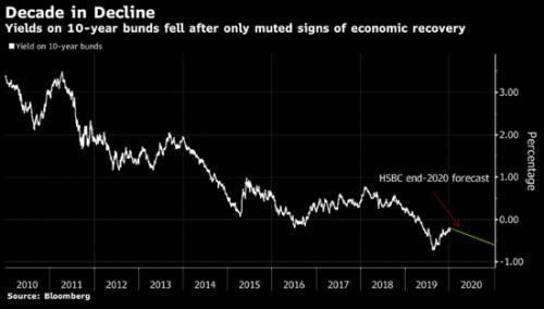 汇丰预计债券多头今年仍将获益 收益率料维持低位
