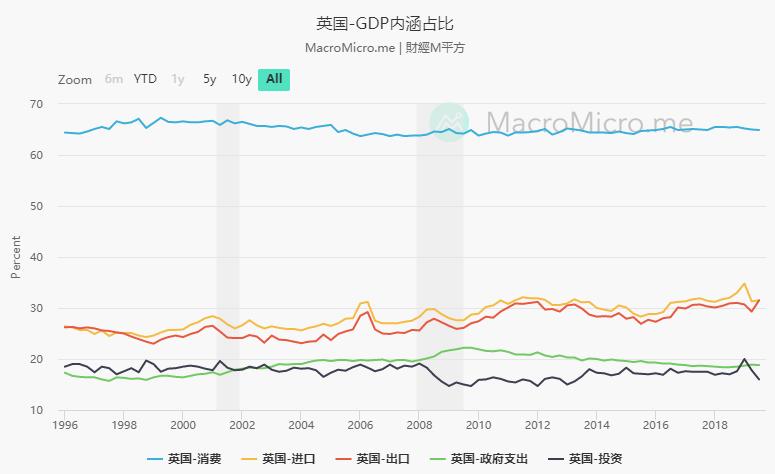 美国2019年gdp比重_美国gdp2020年总量