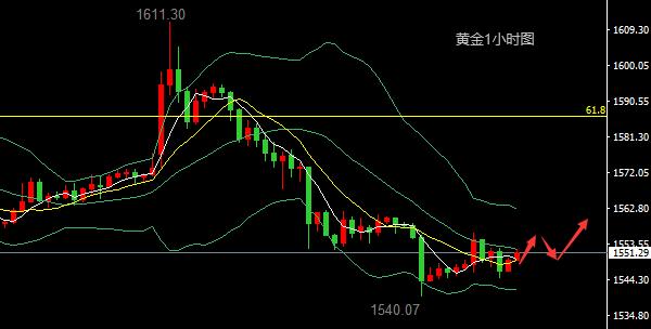 1.10现货黄金原油扩大跌幅,日内走势短线操作计划