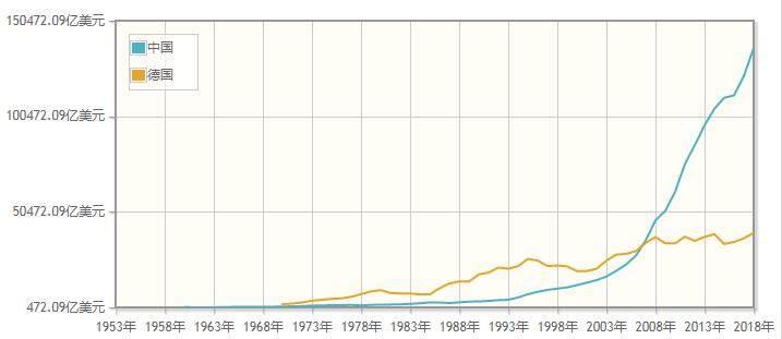 78年中日经济总量对比_78年经济特区