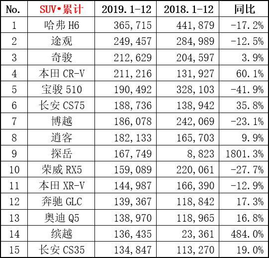 2019年SUV销量排行榜出炉:哈弗H6、途观均上榜,而它竟闯进前十