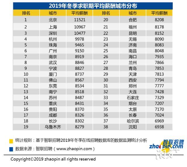 深圳人均工资_深圳房产人均分布图