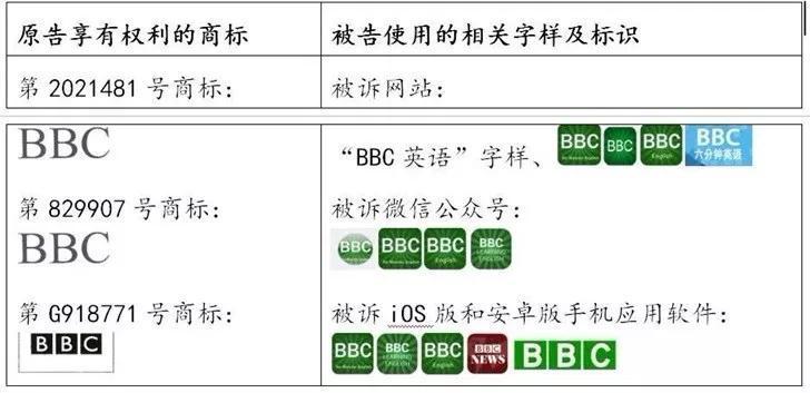 <b>索赔100万!这件商标让英国BBC追到中国!</b>