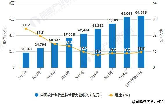 2019年中国软件行业市场分析:整个行业蓬勃发展 五大方面推动行业高质量发展