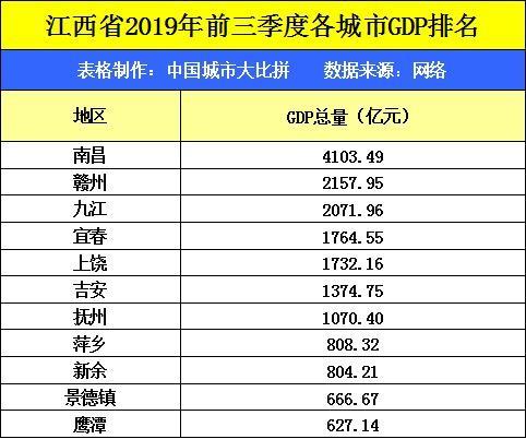 江西南昌三季度gdp2020_33城前三季度GDP大比拼 合肥增速跑赢全国