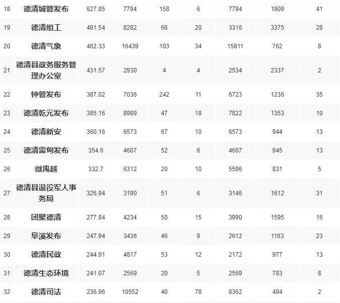 2019博客排行_微博绿洲下架冤不冤