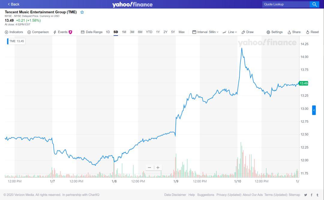 音娱上市公司一周股价变动(2020.01.06-2020.01.10)