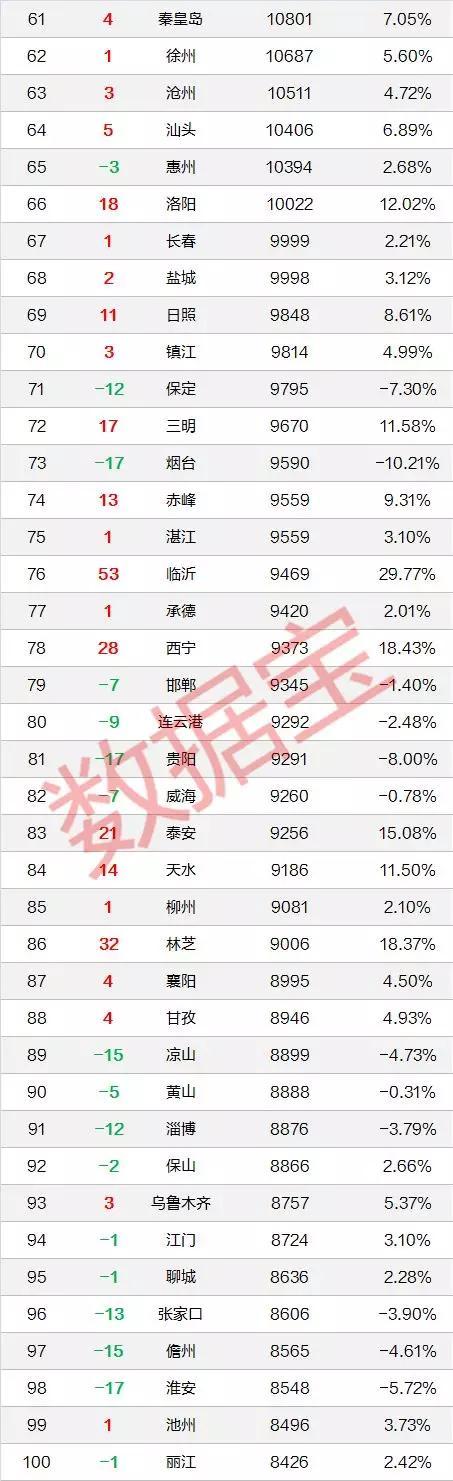 磅!全国房价排行榜出炉,深圳第一,比北京贵2500元,比上海高20%