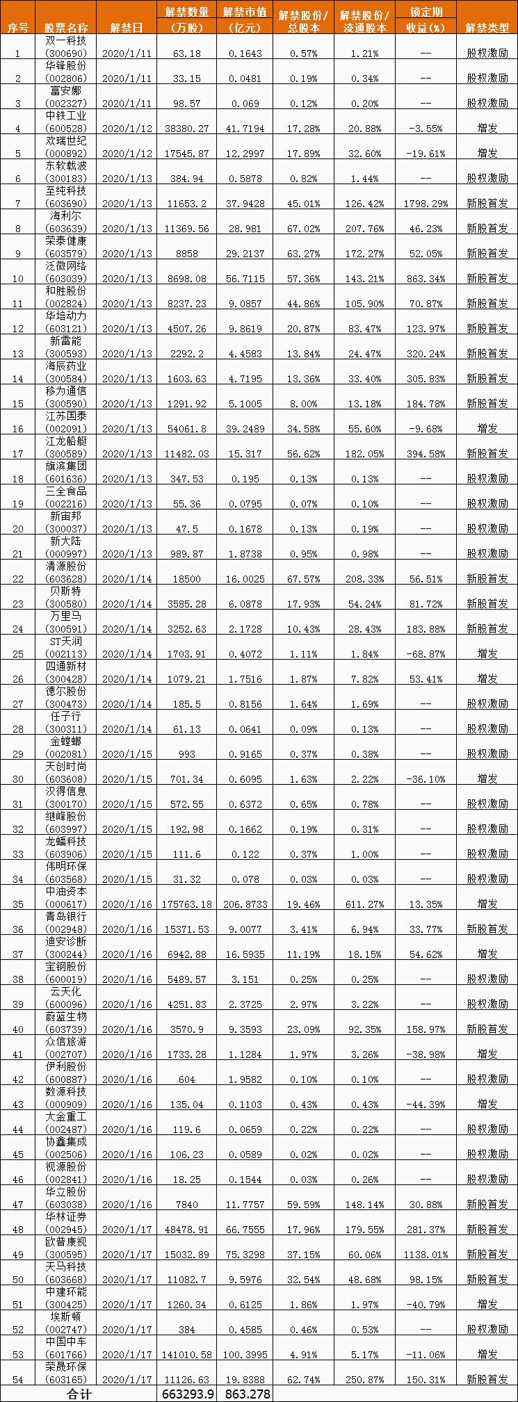 [加急]下周解禁市值环比增逾7成 中油资本、中国中车灯迎解禁