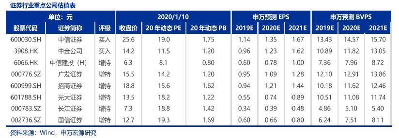 【申万宏源金融】券商:2019年12月经营数据点评