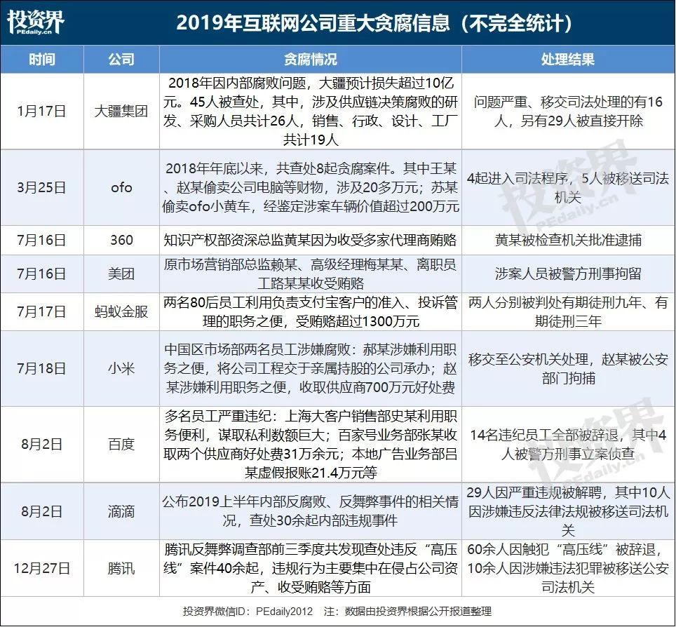 春節前夕,互聯網公司反腐:有人被判5年有期徒刑