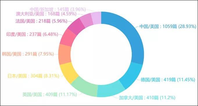 清华发布高水平AI人才榜单:美国占六成,中国领跑第二梯队