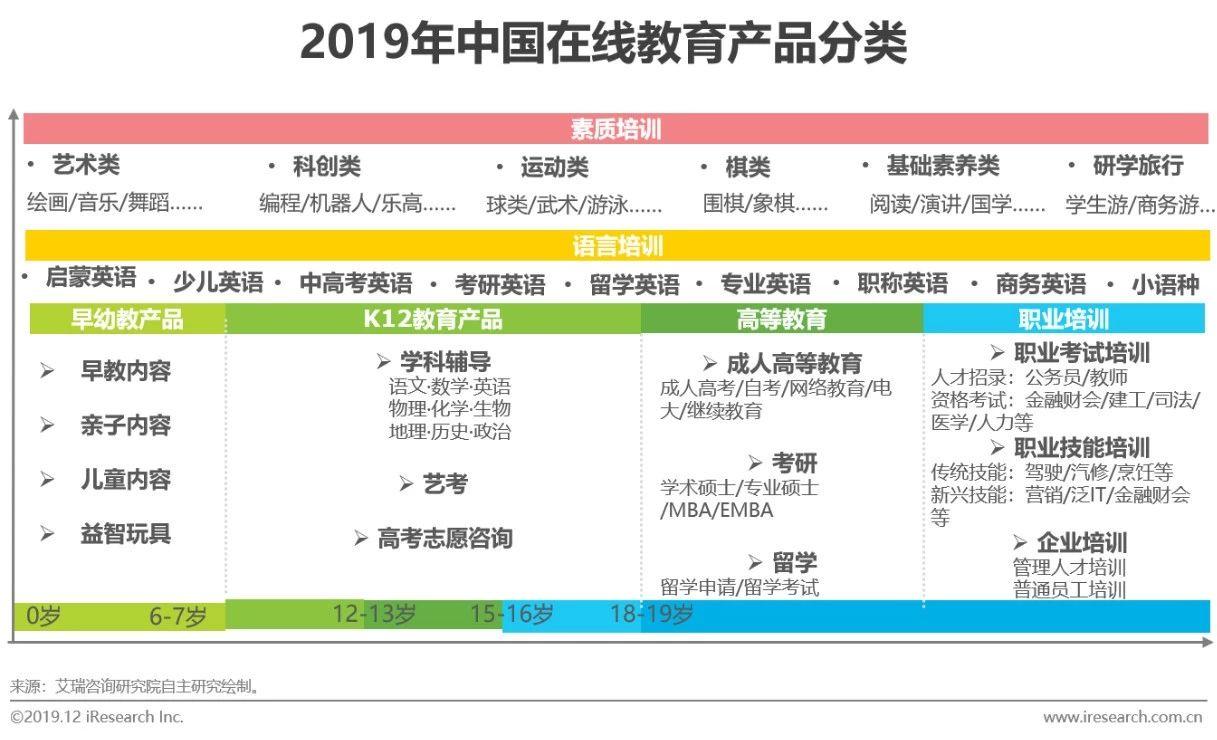 2019年中国在线教育产品营销策略白皮书