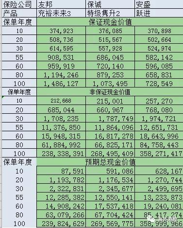 香港理财险对比:友邦充裕未来3对比保诚特级隽升2对比安盛跃进储蓄计划