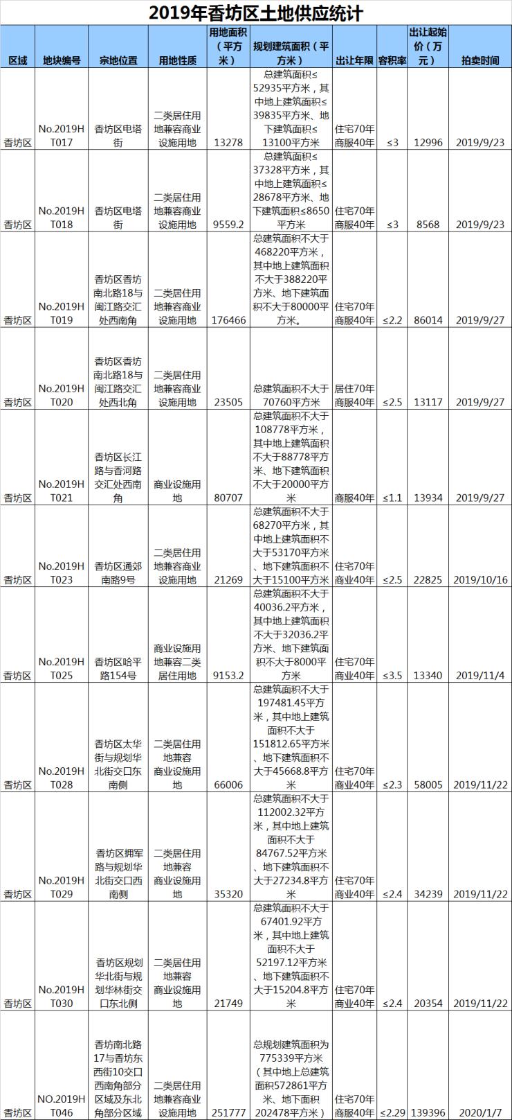 香坊土拍汇总:12宗地块33.27亿成交 配套升级获改善青睐