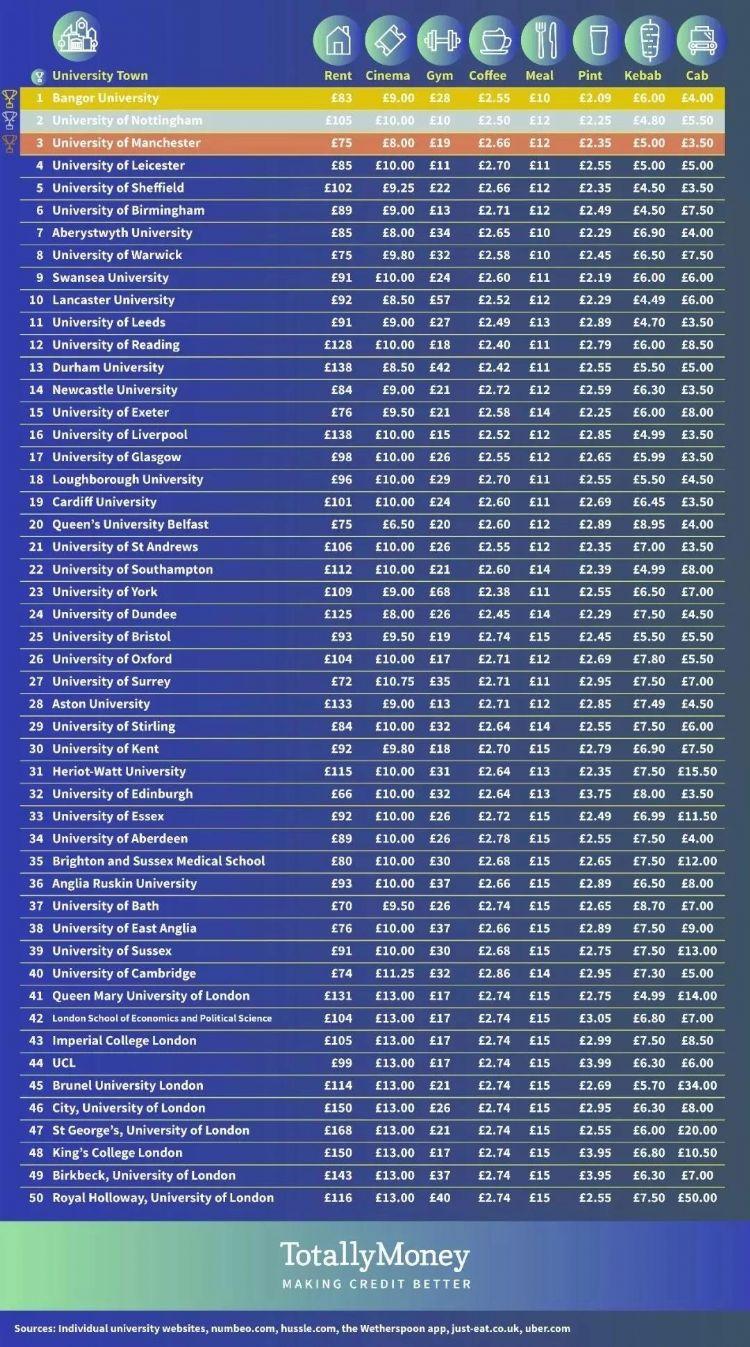 2019年英国铃声排行榜_2019年卫报英国大学专业排名 音乐艺术专业