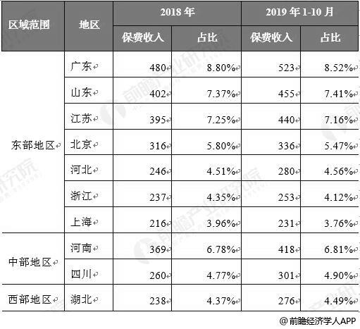 <b>2019年中国健康保险行业区域竞争格局分析 市场集中于发达地区、西部地区增速明显</b>
