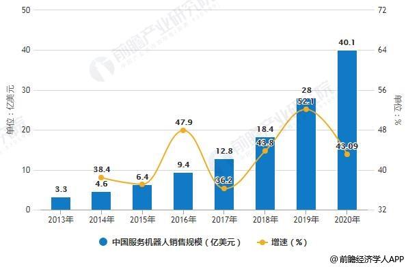 <b>2020年中国餐饮行业市场现状及发展前景分析 将迎创新变革浪潮、市场规模突破5万亿</b>