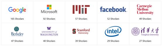 清华大学发布人工智能全球2000位最具影响力学者榜单,中国上榜171人次