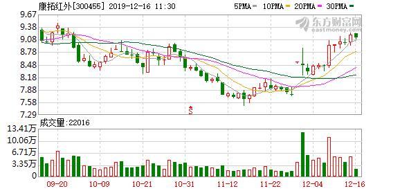 康拓红外股东户数下降2.92%,户均持股29.41万元