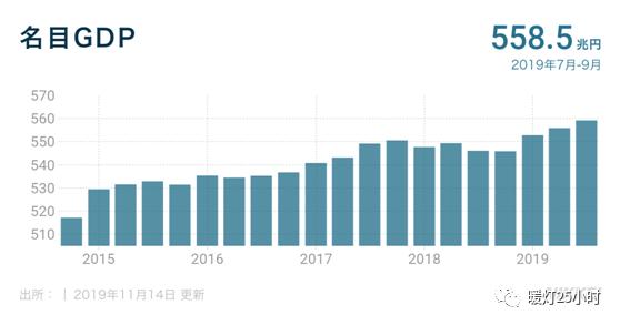 2019日本gdp_日本历年gdp