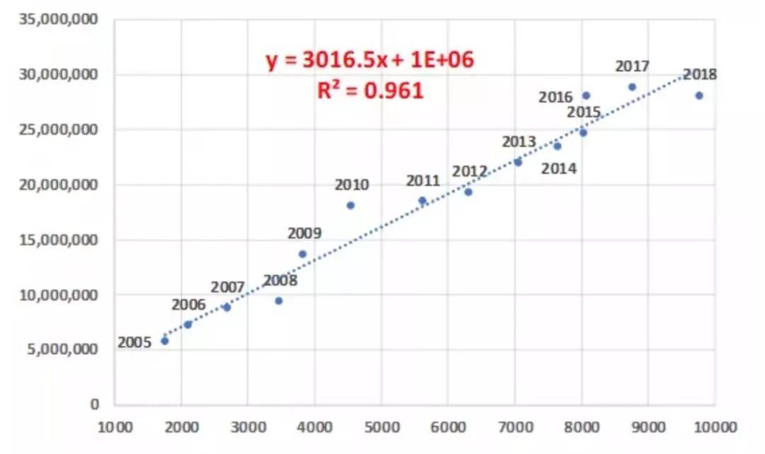 中国人均GDp是多少美元_你没看错,中国人均GDP即将到一万美元,未来的赚钱机会在哪