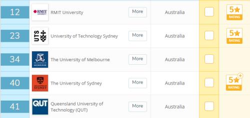 澳洲留学:谁才是澳洲大学的第九大?