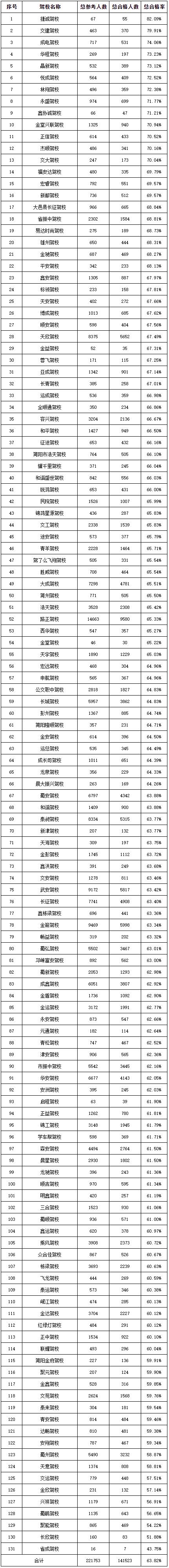 上月成都133所驾校驾考合格率出炉 省成驾校等较低