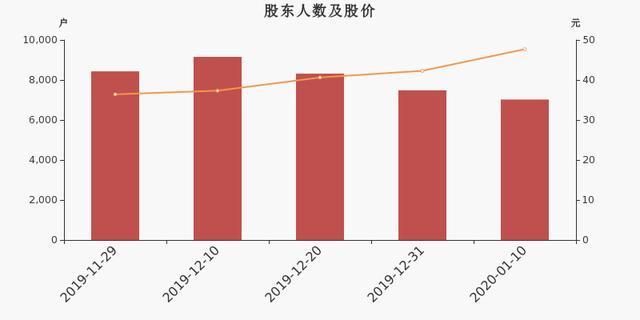春风动力股东户数下降6.16%,户均持股44.55万元